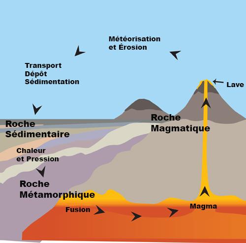 La Classification Des Roches Kamo